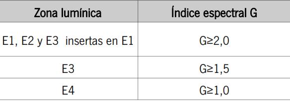 Tabla índice espectral