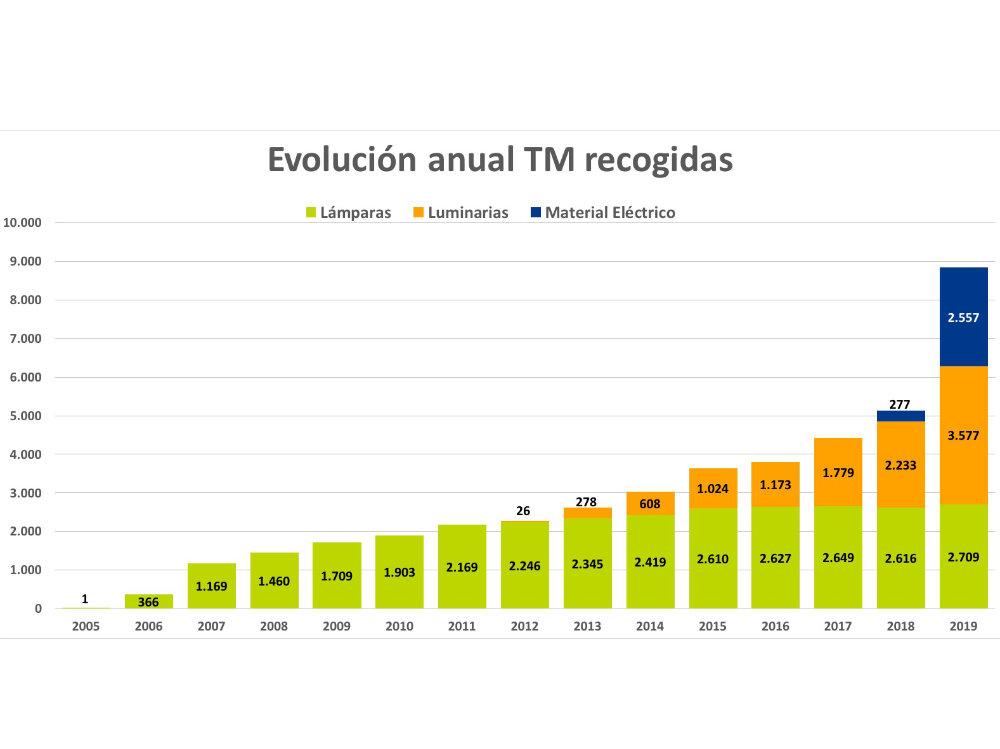 Gráfico de recogida de residuos eléctricos y electrónicos recogidos por Ambilap en 2019