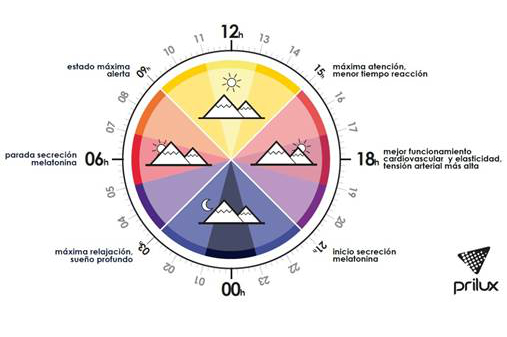 Temperatura de color Prilux