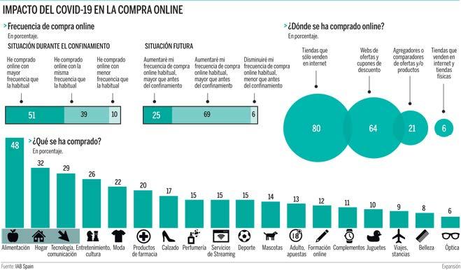Gráfico sobre el impacto del covid-19 en la compra online. Fuente: IAB