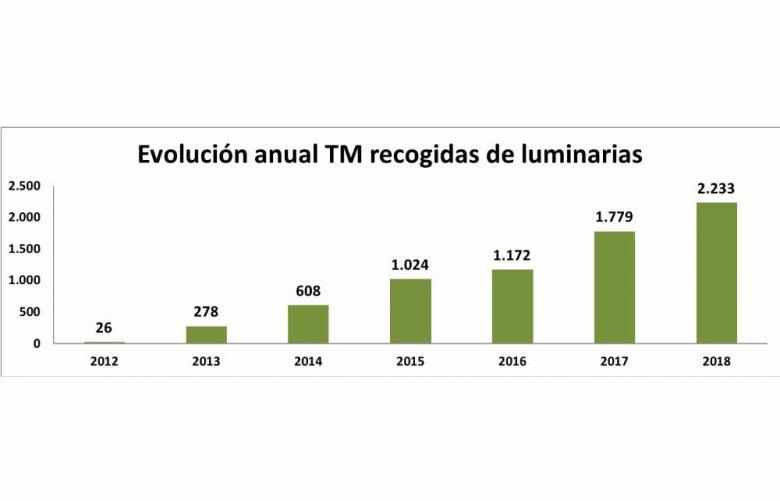 Gráfico reciclaje de lámparas Ambilamp