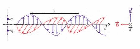 Vista de una onda electromagnética propagándose a lo largo del tiempo